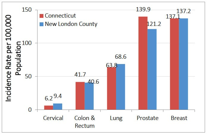 Cancer Incidence Rate, by Cancer Site, Connecticut vs. New London County, 2008-2011